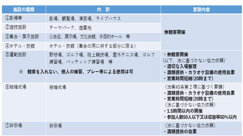 イベントに準じた取扱いを要請する施設(施設規模にかかわらず要請)